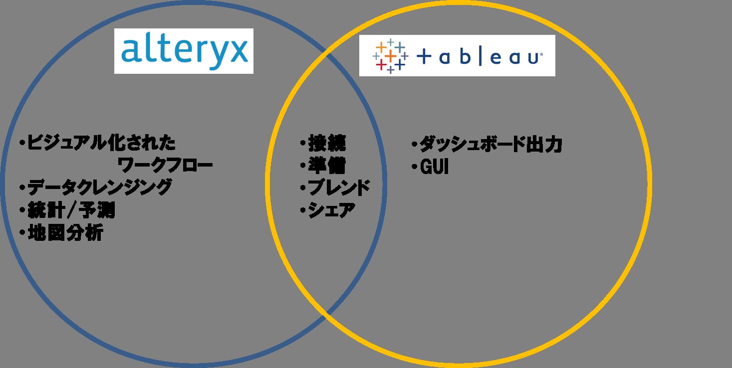 Alteryx Tableau メリット 図