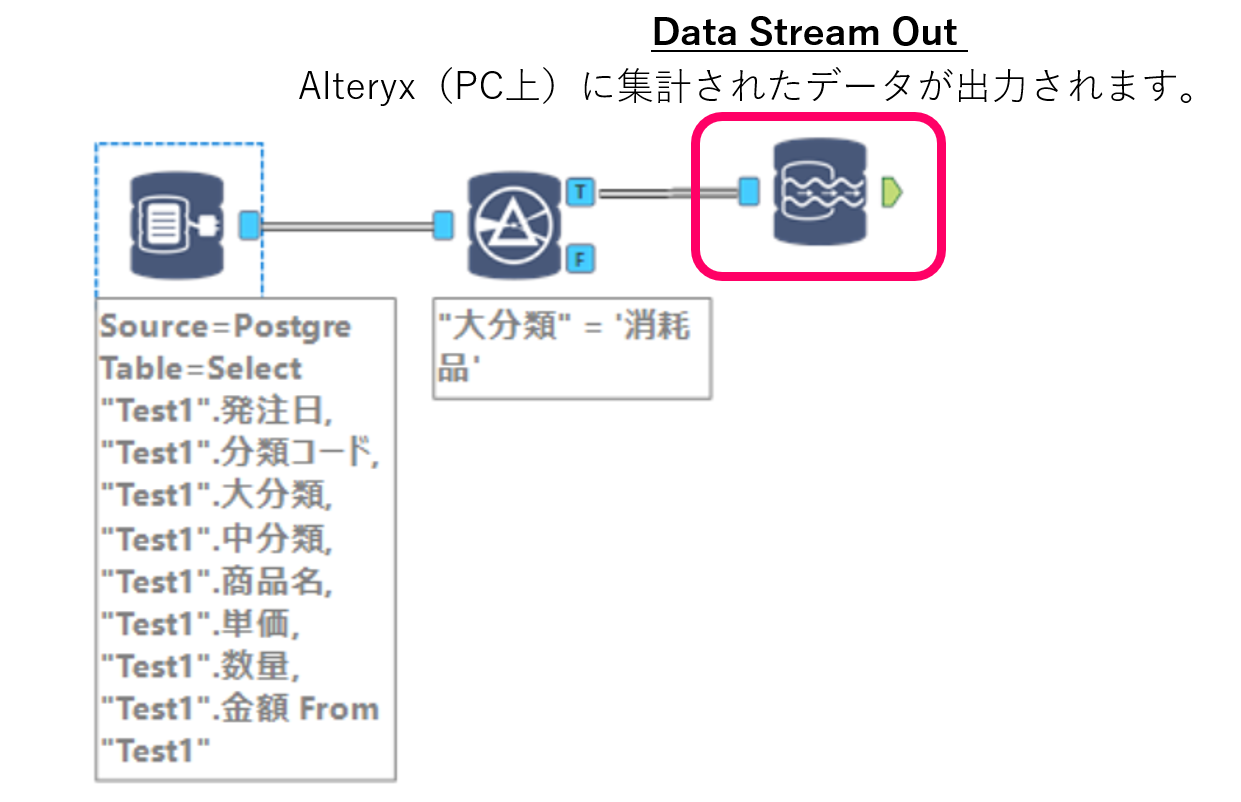Alteryx In-DB Data Stream Out 連携画像