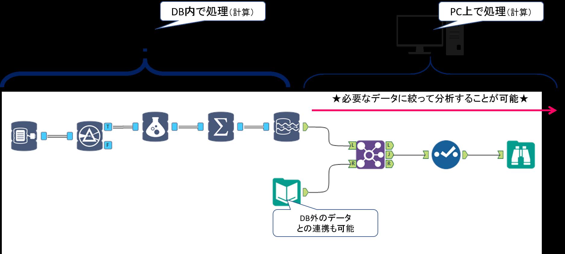Alteryx In-DB接続ワークフロー