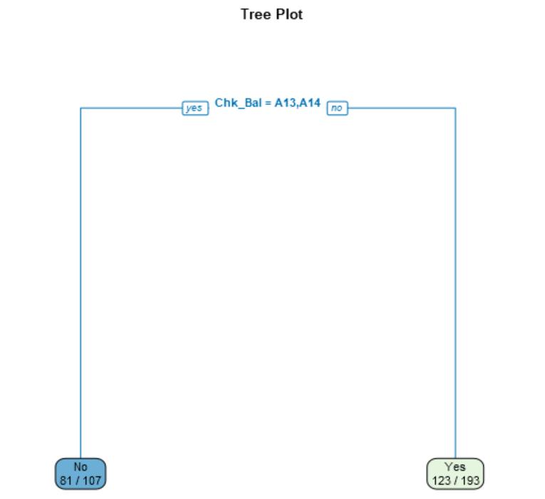 Alteryx 決定木分析 TreeProt サンプル
