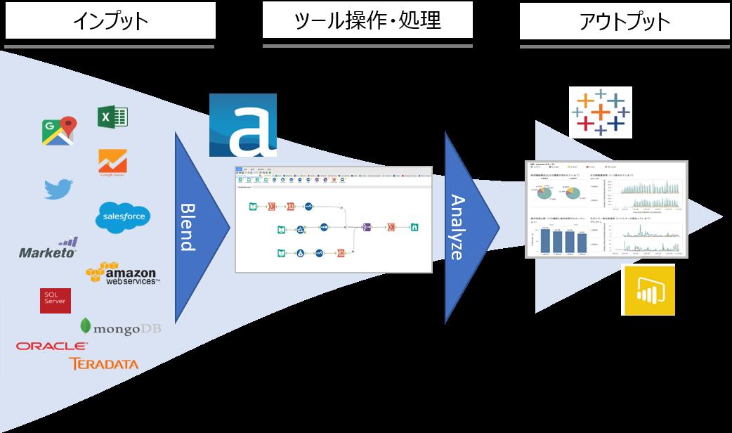 Alteryx 連携 説明 資料