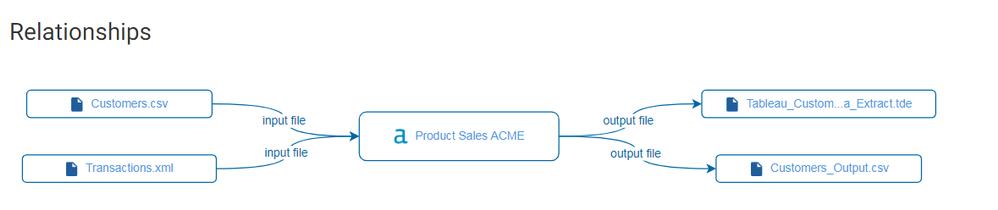 Alteryx connectデータ連携イメージ図