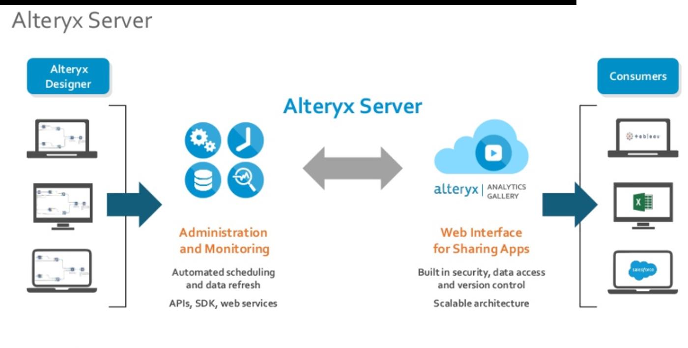 AlteryxServer概要図