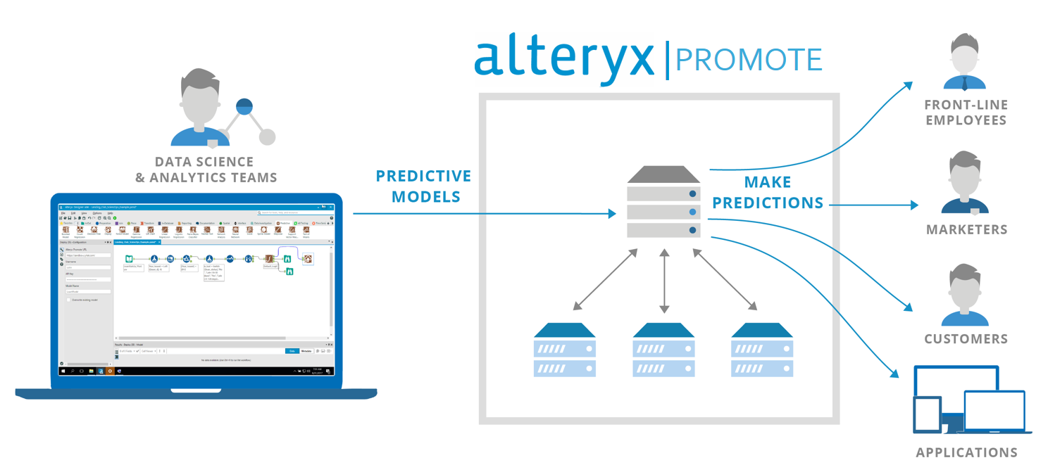 Alteryx Promote 製品概要