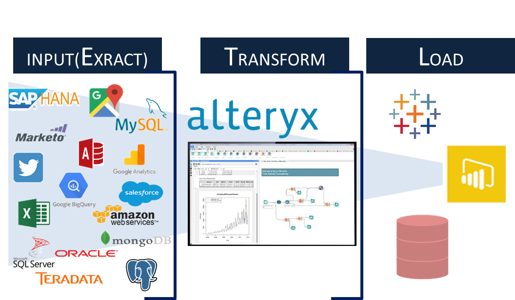 Alteryx ETL 概念図 EAI