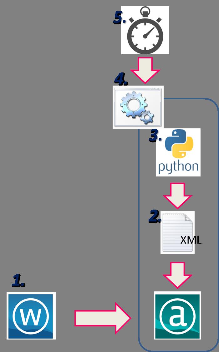 Alteryx 自動化 パッケージ Python タスクスケジューラ バッチ