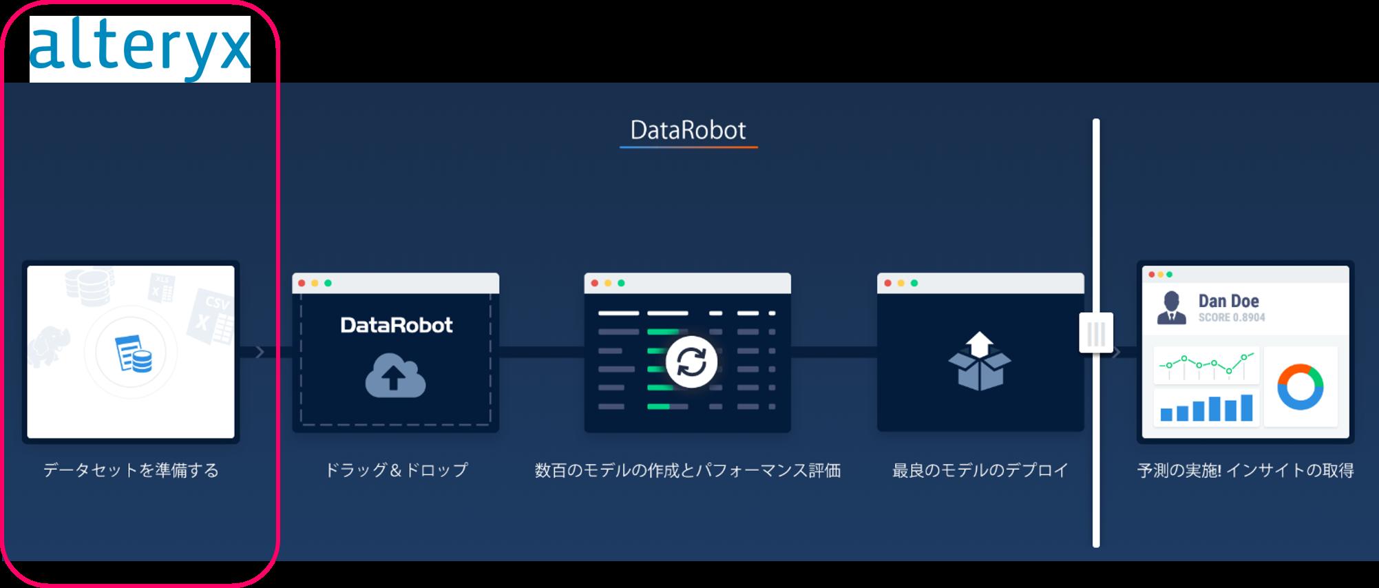 Alteryx DataRobot プロセス画像