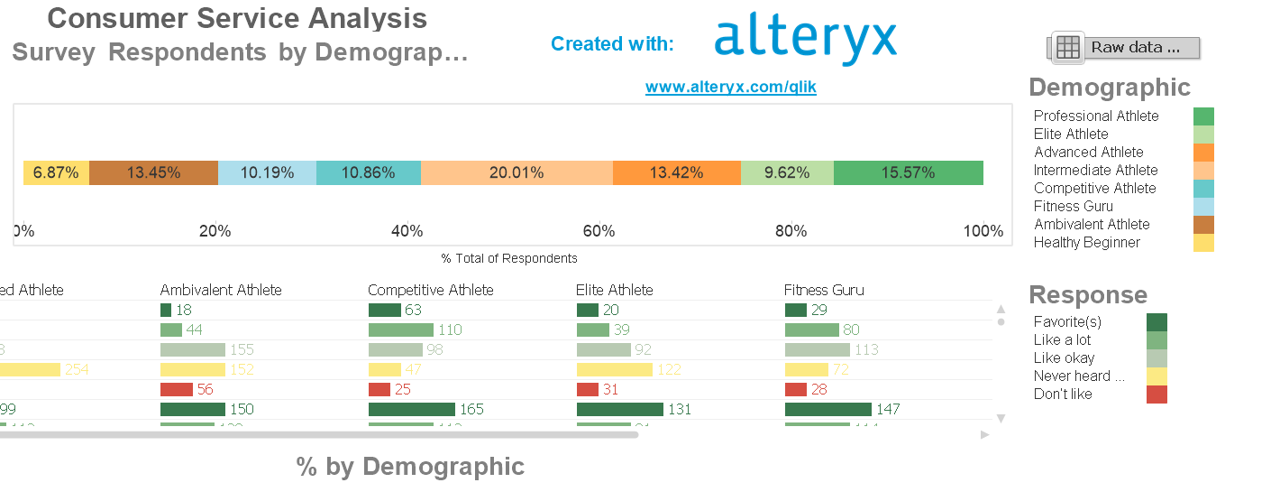 Alteryx Qlik サンプルワークフロー analytic templete starter kit Result画面 Qlikview