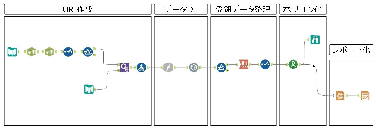 Alteryx Google Maps API ワークフロー URI作成 完成ワークフロー JSON
