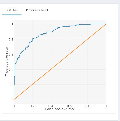 Alteryx ロジスティック回帰 Logistic Regression サンプルワークフロー R レポート Performance ROC Chart I 出力