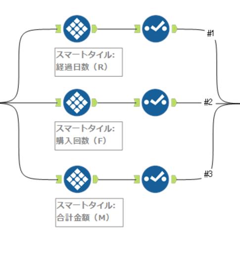 Alteryx RFM分析 ワークフロー説明 ワークフロー Tile タイル
