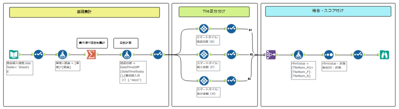 Alteryx RFM分析 ワークフロー説明 ワークフロー 全体ワークフロー
